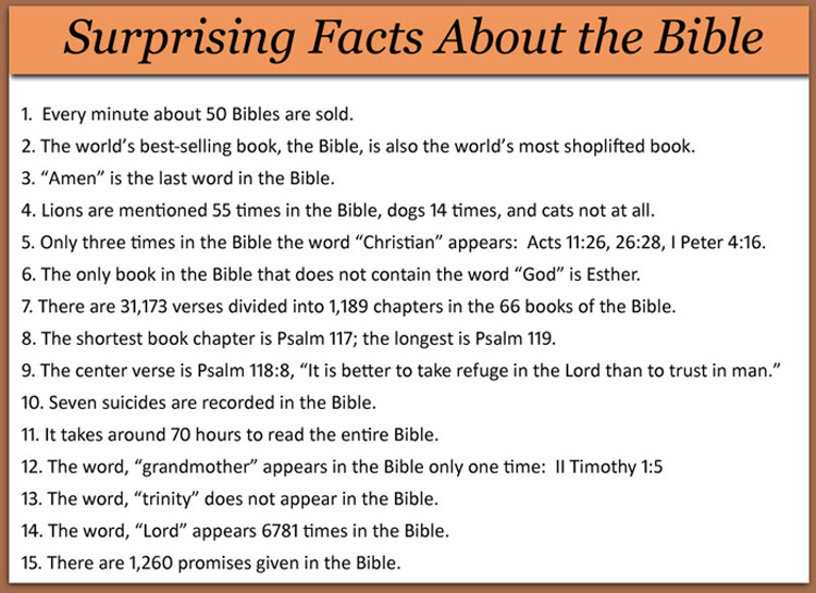 Fapte Biblie