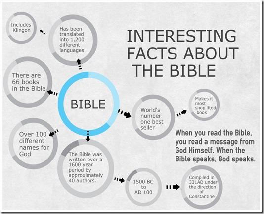 Fapte despre Biblie