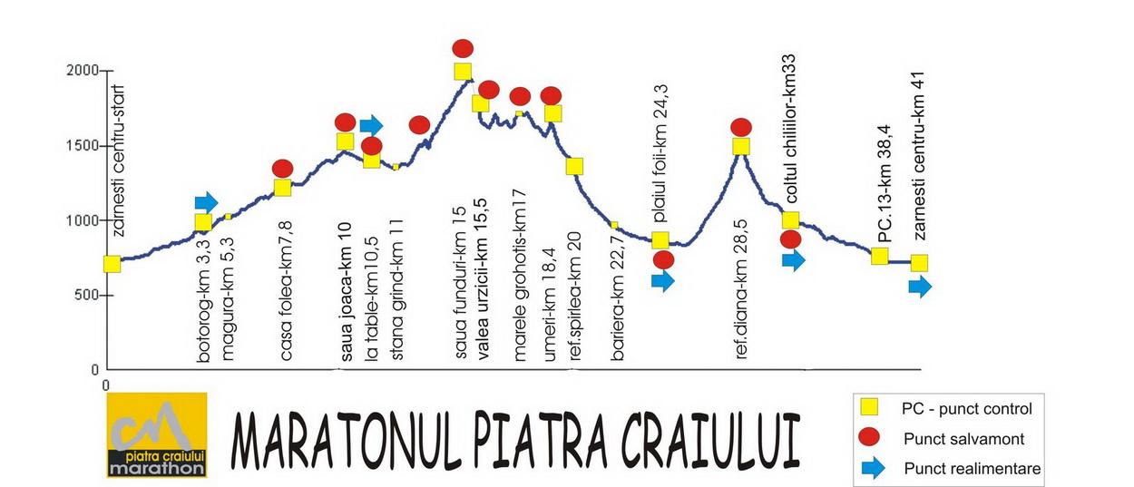 Profil Maraton Piatra Craiului