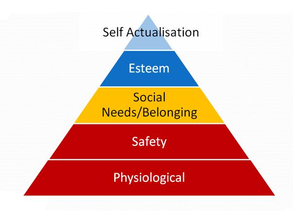 Piramida lui Maslow Realizare de sine