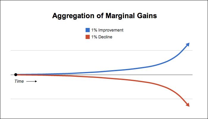 Câștigurile marginale